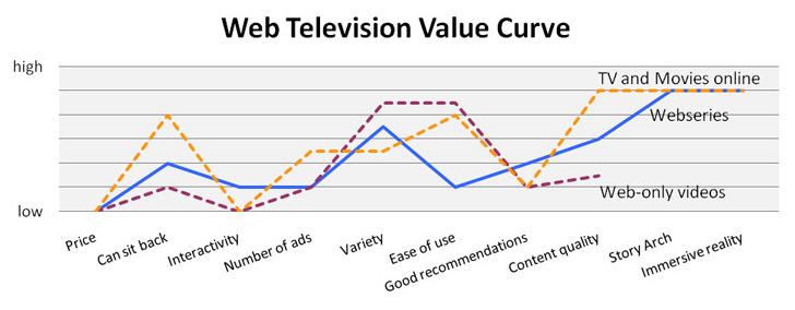 stats-webtv